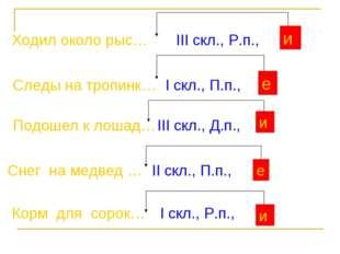 и е и е и Ходил около рыс… III скл., Р.п., Следы на тропинк… I скл., П.п., По