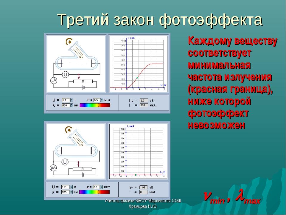 Третий закон фотоэффекта Каждому веществу соответствует минимальная частота...