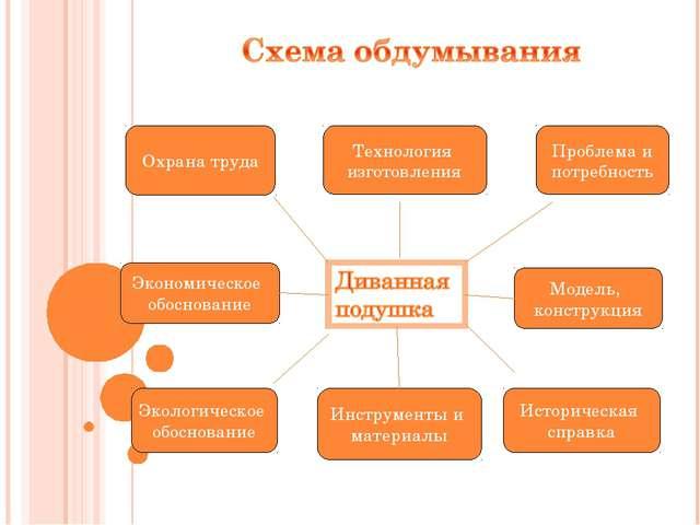Охрана труда Технология изготовления Проблема и потребность Экологическое обо...