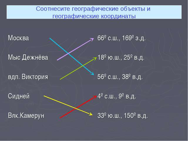 Соотнесите географические объекты и географические координаты Москва Мыс Дежн...