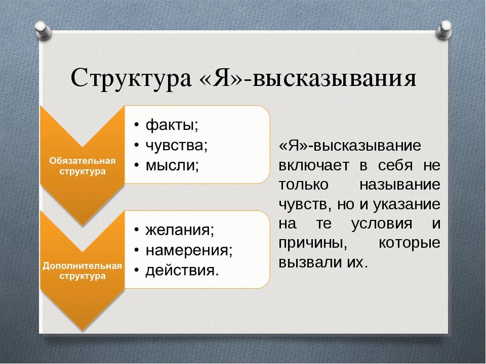 Структура «Я»-высказывания «Я»-высказывание включает в себя не только называн...