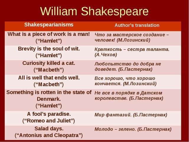 William Shakespeare 	 Shakespearianisms	Author's translation What is a piece...