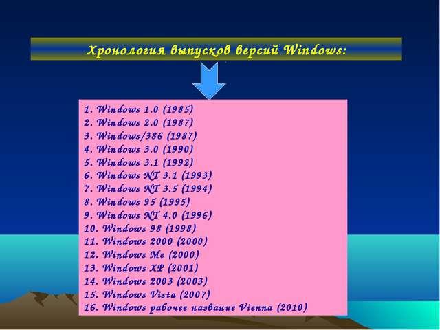 Хронология выпусков версий Windows: 1. Windows 1.0 (1985) 2. Windows 2.0 (198...