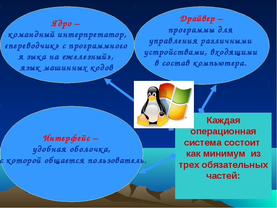Каждая операционная система состоит как минимум из трех обязательных частей:...