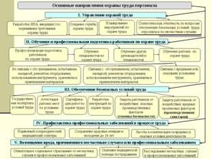 IV. Профилактика профессиональных заболеваний в процессе труда Первичный и пе