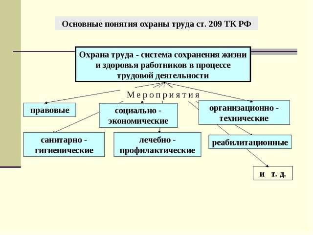 Основные понятия охраны труда ст. 209 ТК РФ Охрана труда - система сохранения...