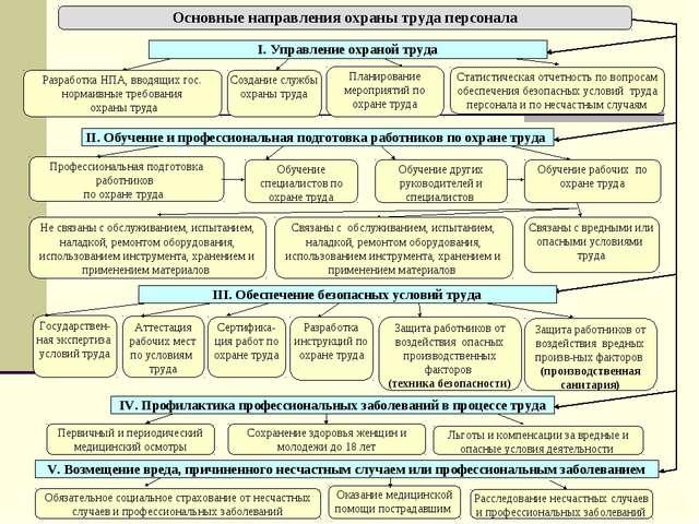 IV. Профилактика профессиональных заболеваний в процессе труда Первичный и пе...