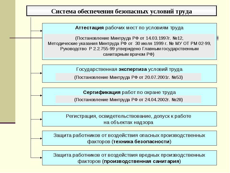 Система обеспечения безопасных условий труда Государственная экспертиза услов...