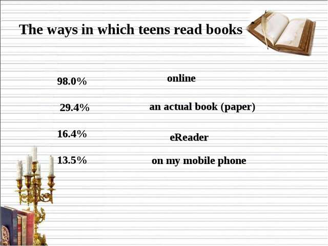 The ways in which teens read books   98.0%  29.4% 16.4% 13.5% online  an act...