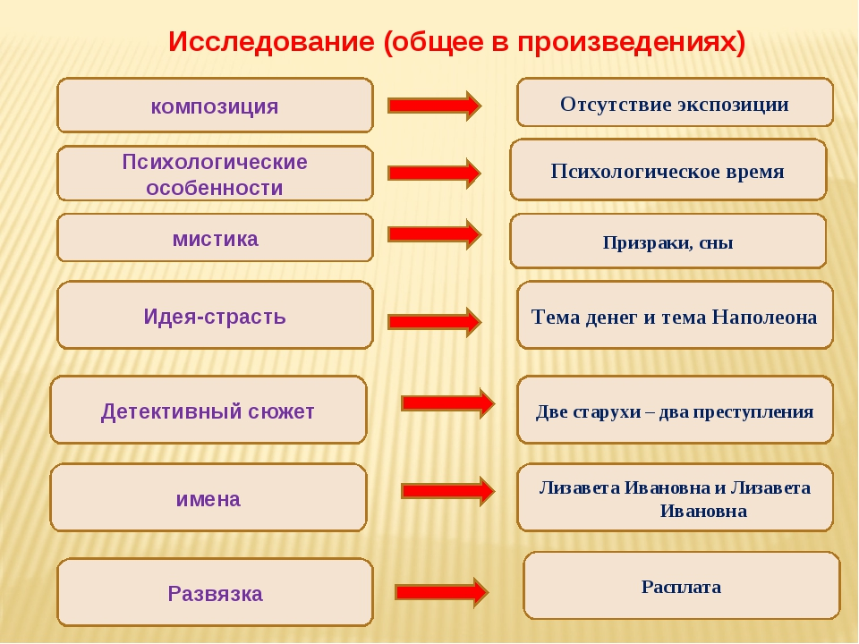 Исследование (общее в произведениях) композиция Психологические особенности м...