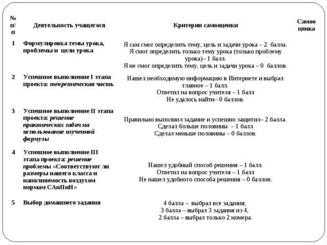 № п/пДеятельность учащегосяКритерии самооценкиСамооценка 1Формулировка те...