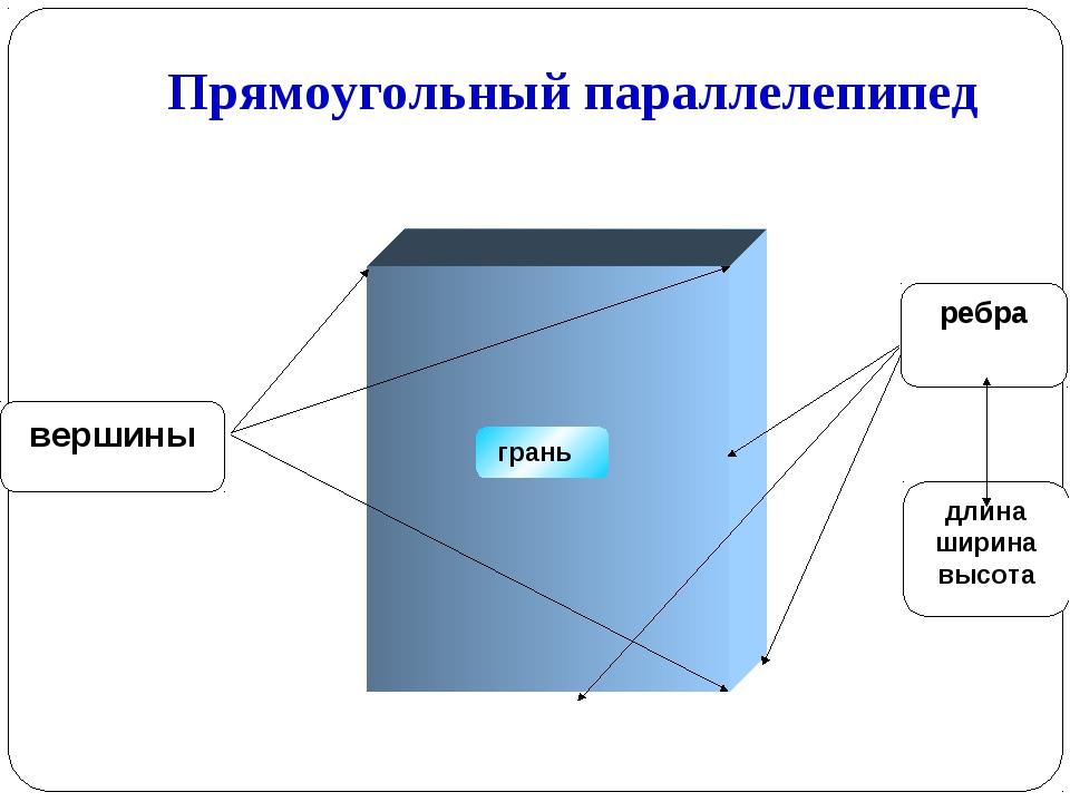 Прямоугольный параллелепипед грань