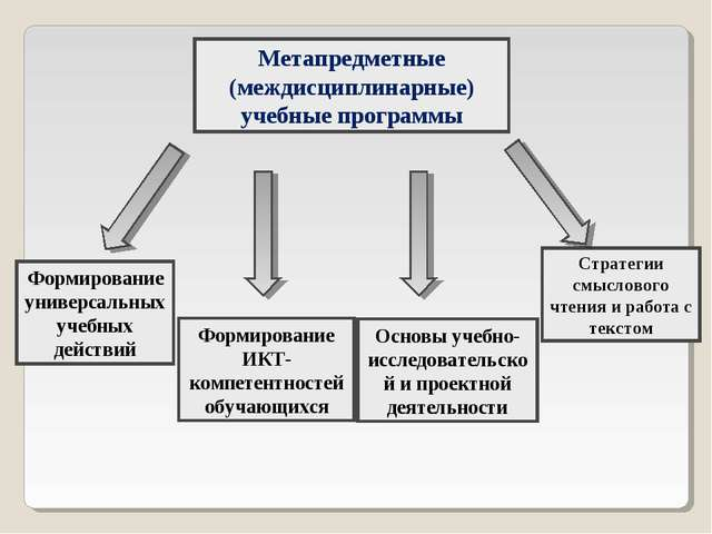 Стратегии смыслового чтения и работа с текстом Метапредметные (междисциплинар...