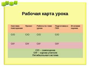 Рабочая карта урока Система повторенияПроектРабота по теме урокаПодготовк