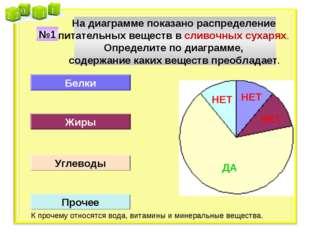 На диаграмме показано распределение питательных веществ в сливочных сухарях.