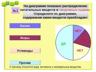 На диаграмме показано распределение питательных веществ в творожных сырках. О