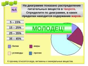 На диаграмме показано распределение питательных веществ в твороге. Определите