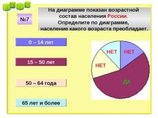 На диаграмме показан возрастной состав населения России. Определите по диагра