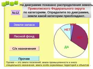 На диаграмме показано распределения земель Приволжского Федерального округа п