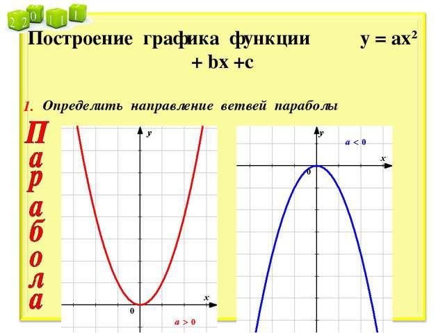 Построение графика функции у = ах2 + bх +с 1. Определить направление ветвей п...