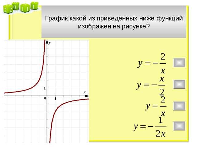 График какой из приведенных ниже функций изображен на рисунке?