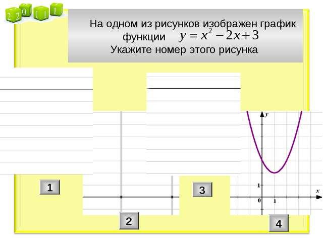 На одном из рисунков изображен график функции Укажите номер этого рисунка 1...