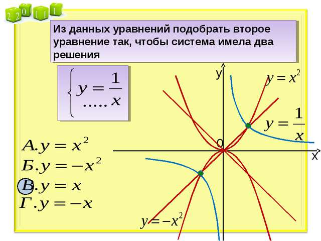 у х 0 Из данных уравнений подобрать второе уравнение так, чтобы система имела...