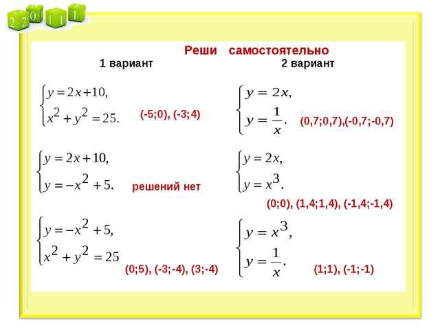 (-5;0), (-3;4) решений нет (0;5), (-3;-4), (3;-4) (0,7;0,7),(-0,7;-0,7) (0;0)...