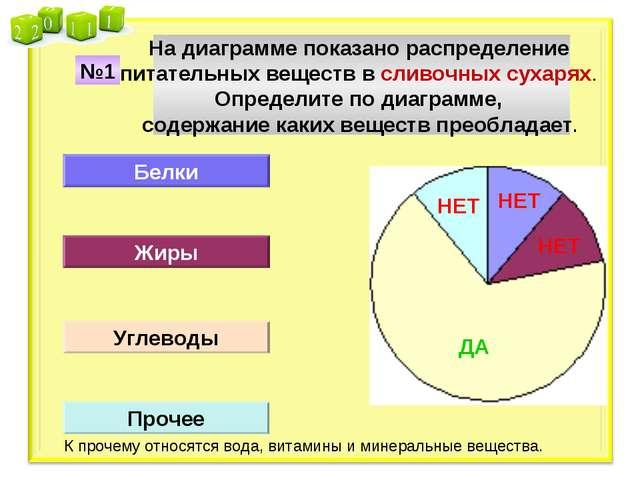На диаграмме показано распределение питательных веществ в сливочных сухарях....