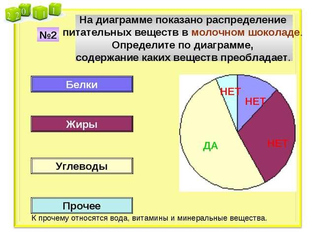 На диаграмме показано распределение питательных веществ в молочном шоколаде....