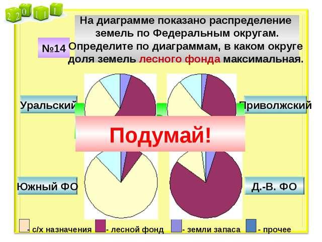 №14 На диаграмме показано распределение земель по Федеральным округам. Опреде...