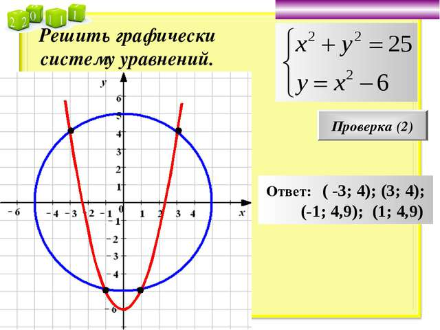 Решить графически систему уравнений. Проверка (2) Ответ: ( -3; 4); (3; 4); (-...