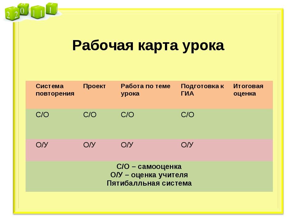 Рабочая карта урока Система повторенияПроектРабота по теме урокаПодготовк...