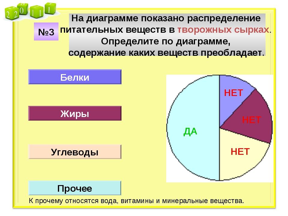 На диаграмме показано распределение питательных веществ в творожных сырках. О...