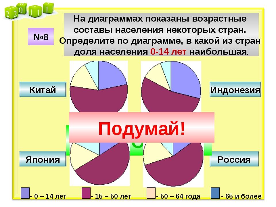 №8 На диаграммах показаны возрастные составы населения некоторых стран. Опред...