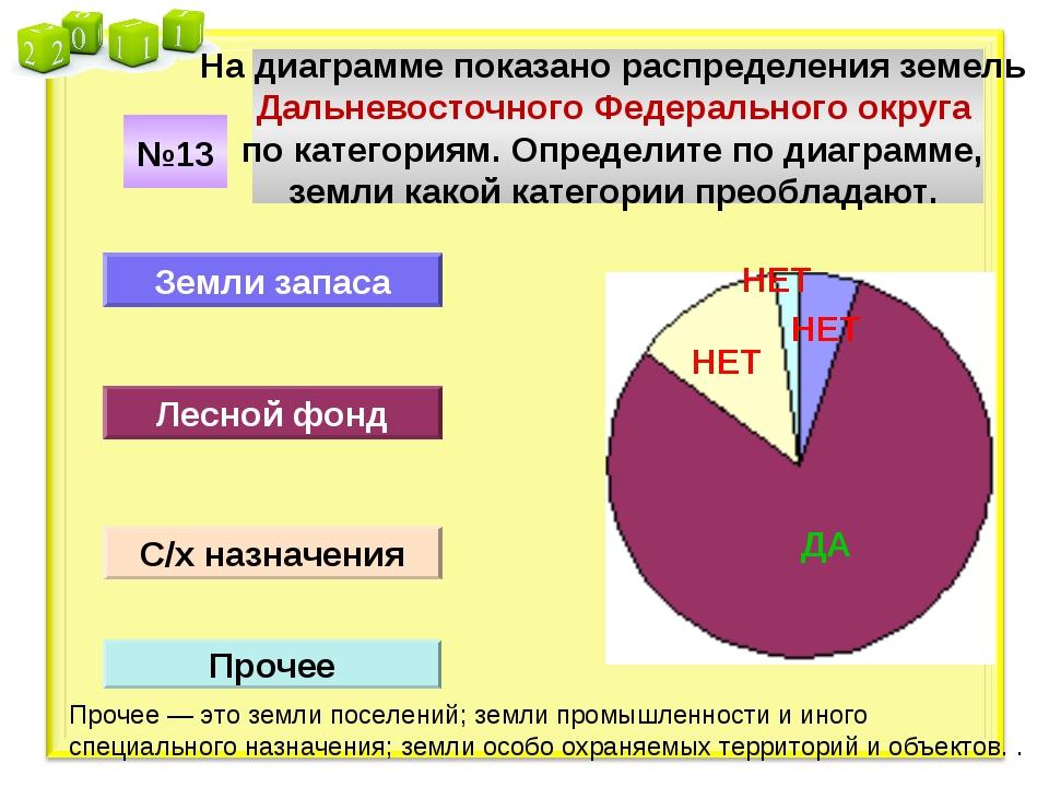 На диаграмме показано распределения земель Дальневосточного Федерального окру...