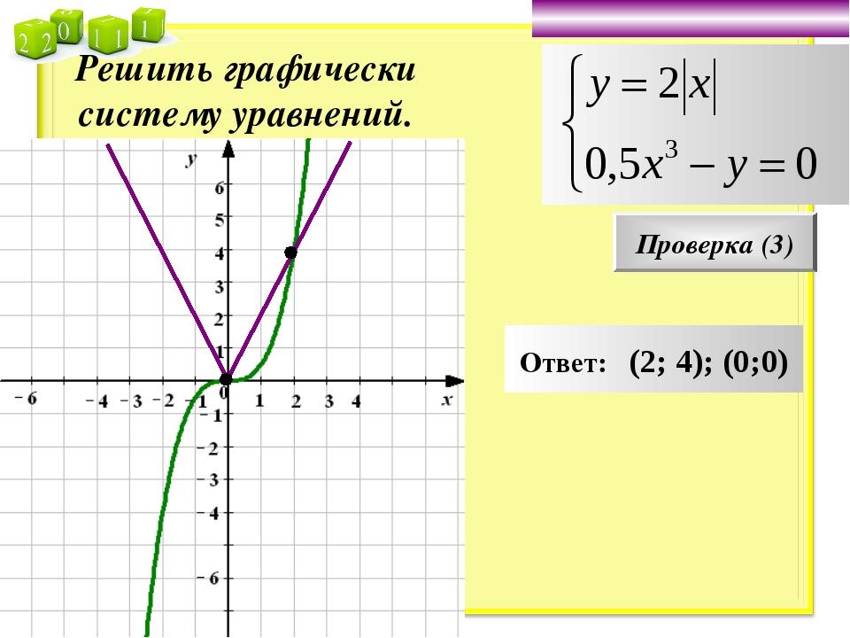 Решить графически систему уравнений. Проверка (3) Ответ: (2; 4); (0;0)