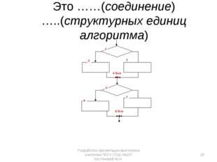 1 2 4 Все 5 6 8 Все 3 7 Это ……(соединение) …..(структурных единиц алгоритма)