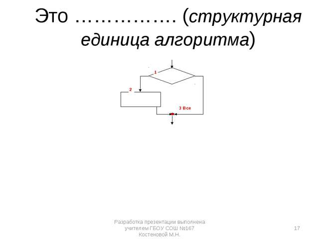 Это ……………. (структурная единица алгоритма) 1 2 3 Все Разработка презентации в...
