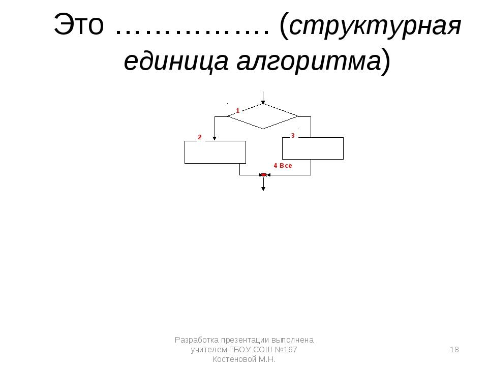 1 2 4 Все 3 Это ……………. (структурная единица алгоритма) Разработка презентации...