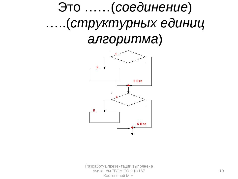 1 2 3 Все 4 5 6 Все Это ……(соединение) …..(структурных единиц алгоритма) Раз...