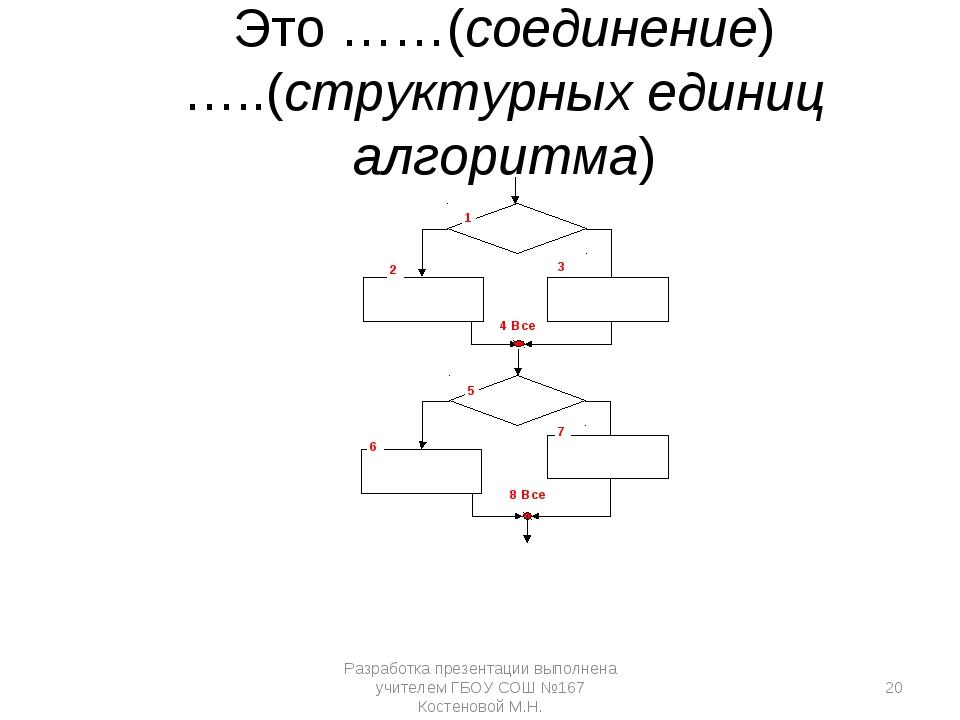 1 2 4 Все 5 6 8 Все 3 7 Это ……(соединение) …..(структурных единиц алгоритма)...