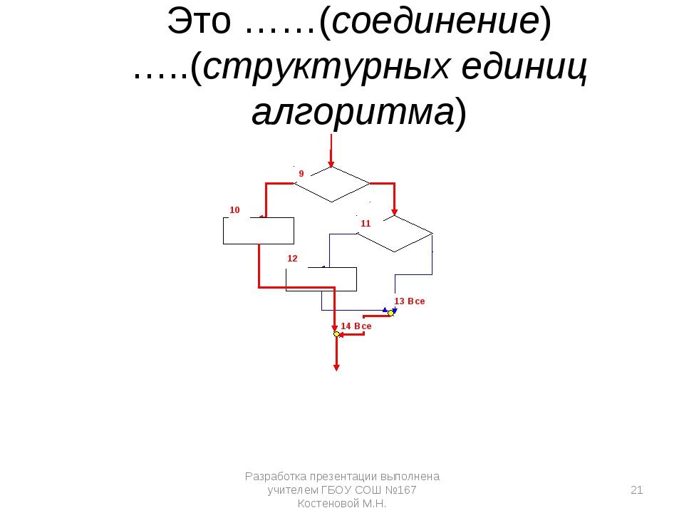 11 12 10 9 13 Все 14 Все Это ……(соединение) …..(структурных единиц алгоритма)...