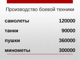 Производство боевой техники самолеты120000 танки90000 пушки360000 минометы