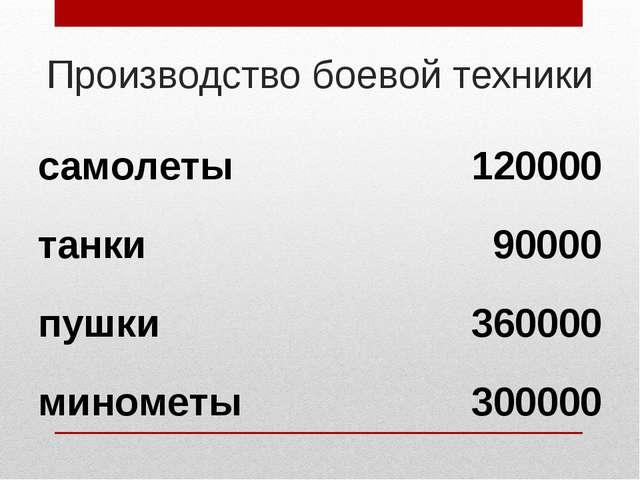 Производство боевой техники самолеты120000 танки90000 пушки360000 минометы...