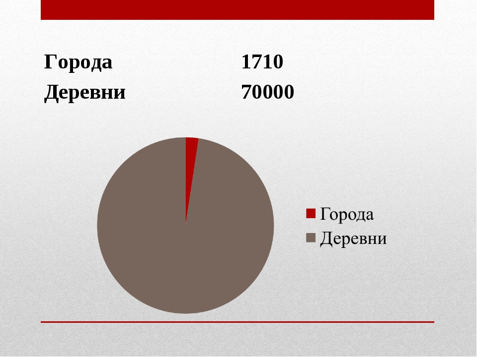 Города 1710 Деревни 70000