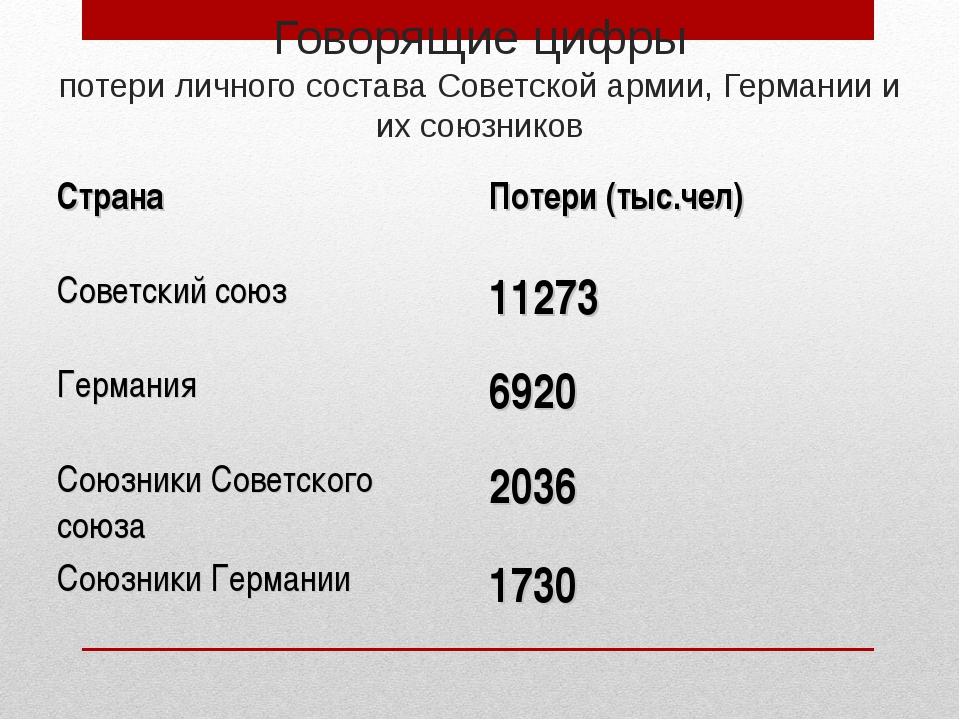 Говорящие цифры потери личного состава Советской армии, Германии и их союзник...