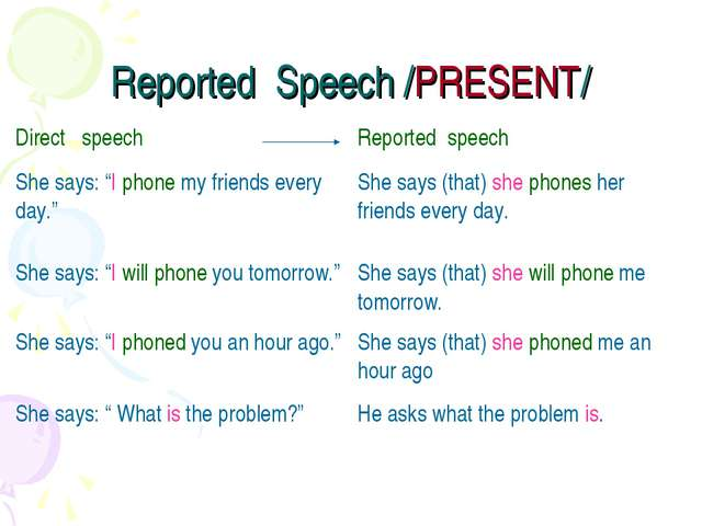 "Reported Speech /PRESENT/ Direct speech	Reported speech She says: ""I phone my..."