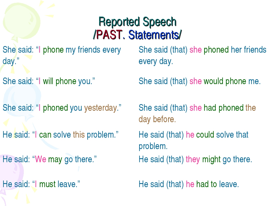 "Reported Speech /PAST. Statements/ She said: ""I phone my friends every day.""..."