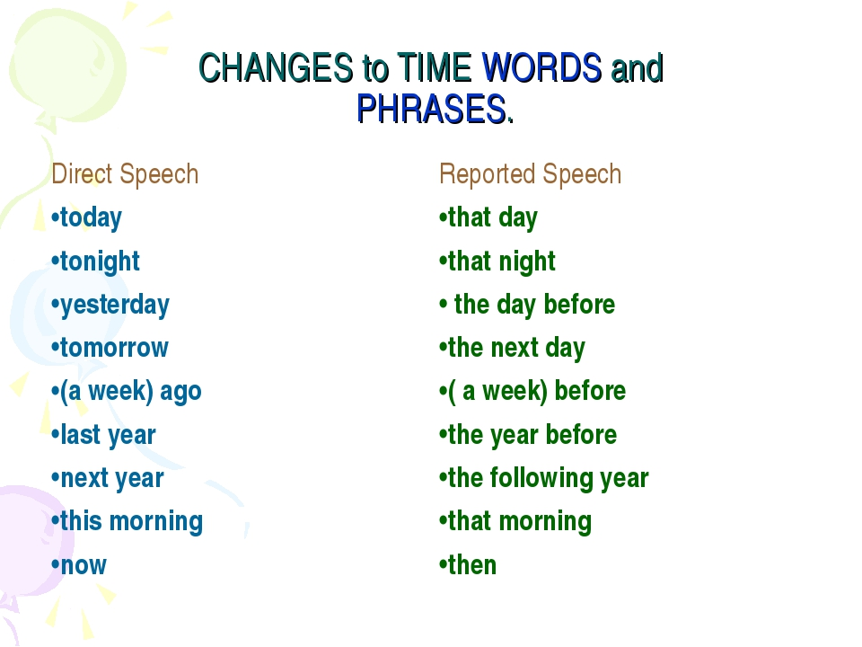 CHANGES to TIME WORDS and PHRASES. Direct Speech	Reported Speech today	that d...